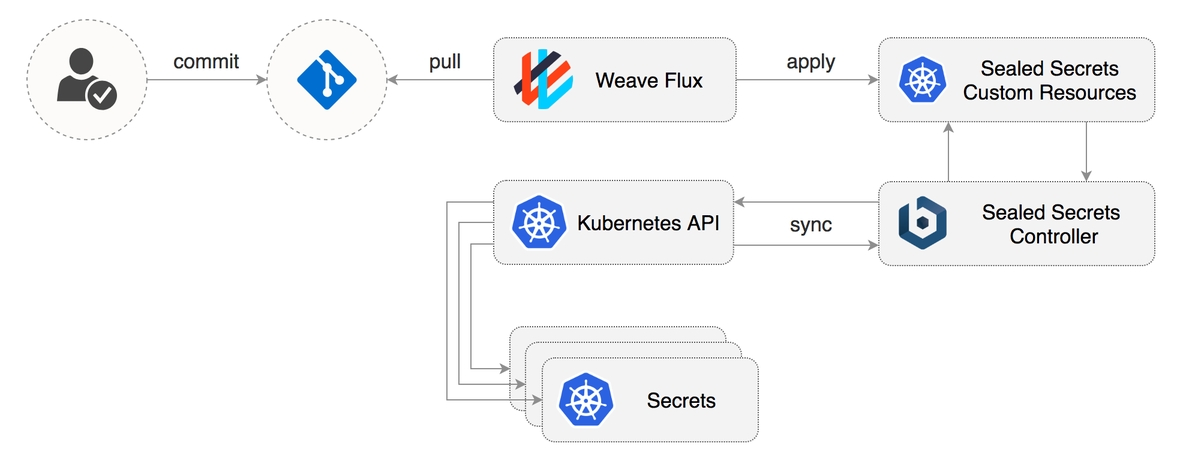 Managing Secrets in Kubernetes