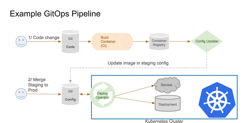 GitOps: High velocity CICD for Kubernetes