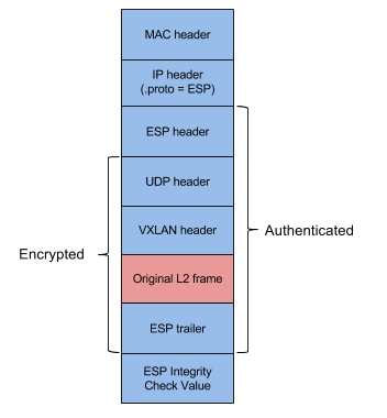 Fast and Secure Container Networking with Weave Net's Fast