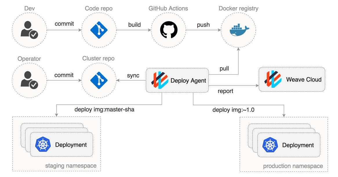 How to Create GitOps Pipelines with GitHub Actions and Weave Cloud