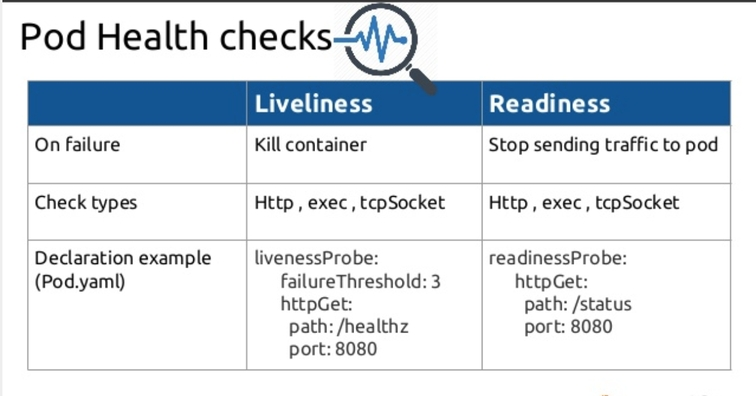 Resilient Apps with Liveness and Readiness Probes in Kubernetes