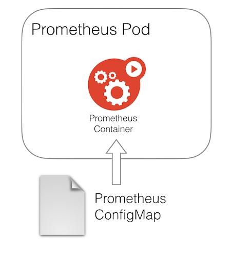 Prometheus, ConfigMaps and Continuous Deployment