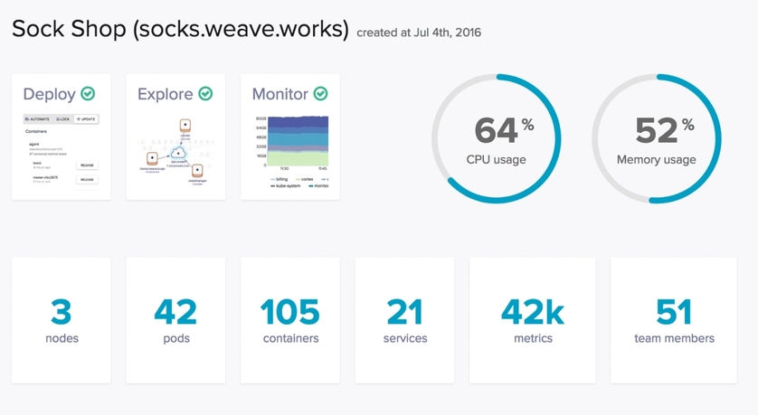 Operate and Manage Kubernetes easily with Weaveworks