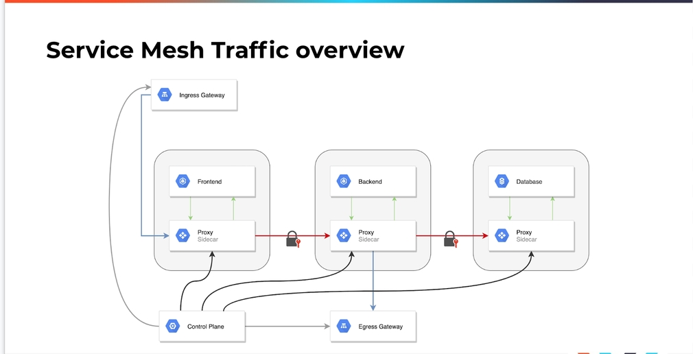 Introduction to Service Meshes on Kubernetes and Progressive