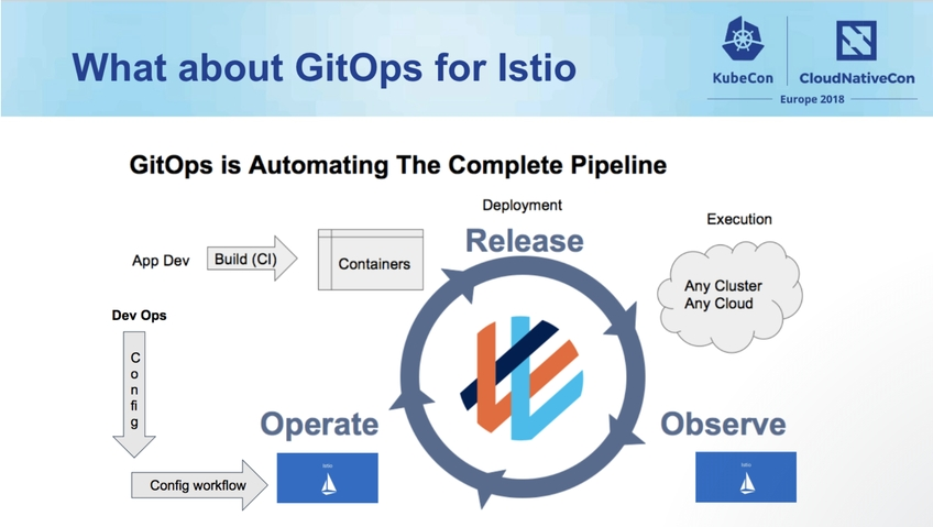 GitOps for Istio - Manage Istio Config like Code