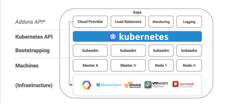 Kubernetes Installation Guide: Build Your Own (DIY) or