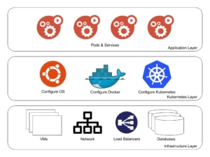 Provisioning and Lifecycle of a Production Ready Kubernetes