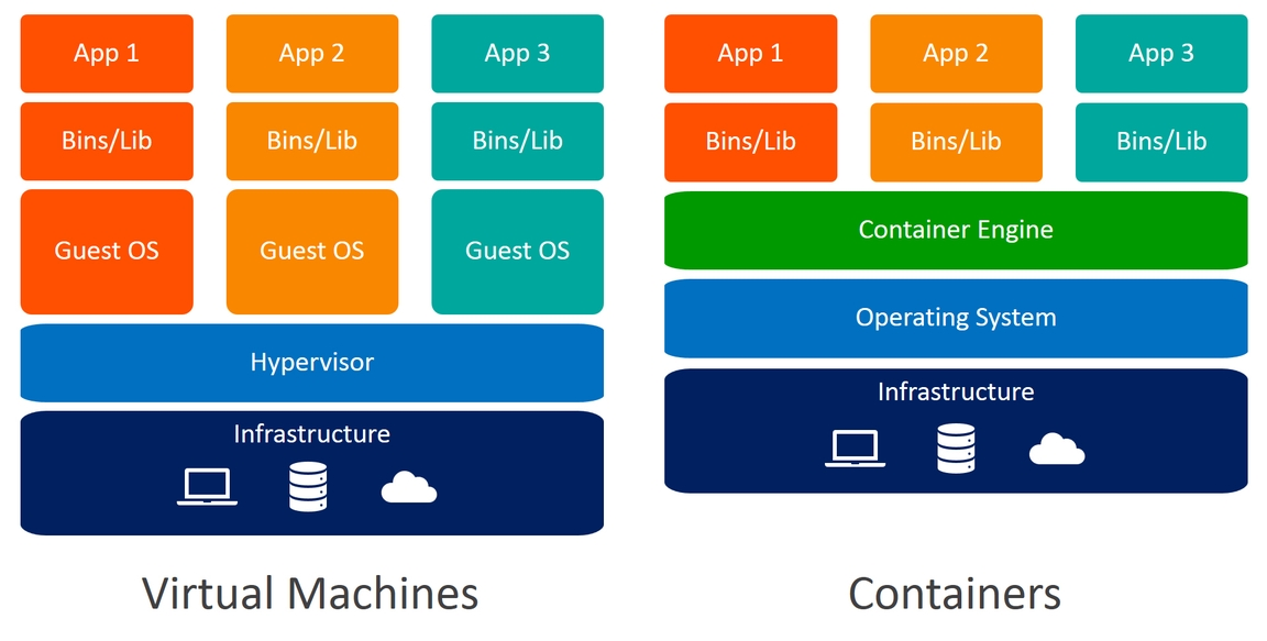 A Practical Guide to Choosing between Docker Containers and VMs