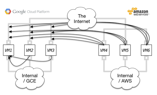 Automated Provisioning of Multi-cloud Weave Network with