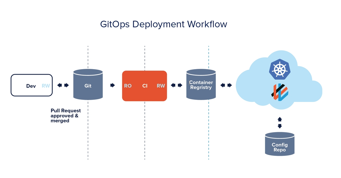 Guide To GitOps