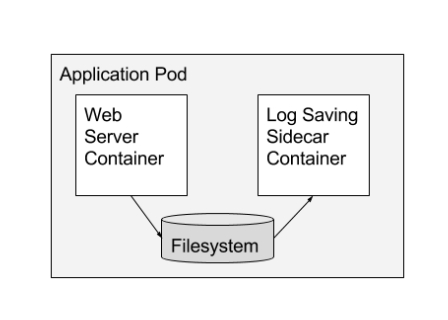 Container Design Patterns for Kubernetes - Part 1