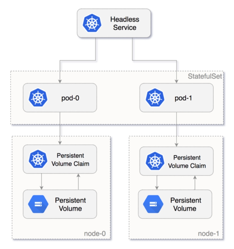 Kubernetes Faq How Do I Configure Storage For A Bare Metal This Document Uses The Network Setup Shown In Diagram Below According To Stefan Using Local Ssd Works Well Ha Capable Databases Like Mongo And Elasticsearch He Further Clarifies That If Your