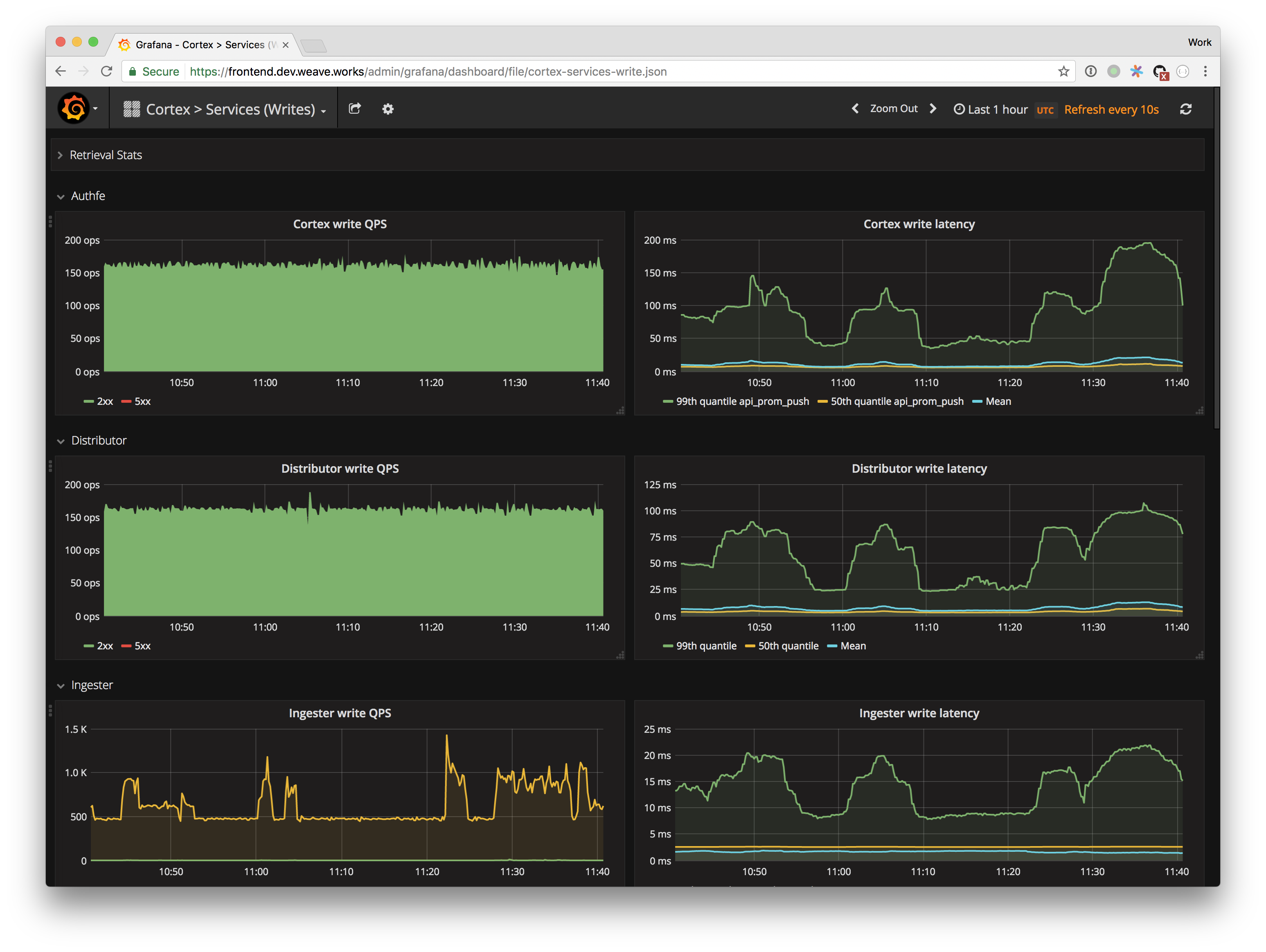 Grafana RED Method Layout