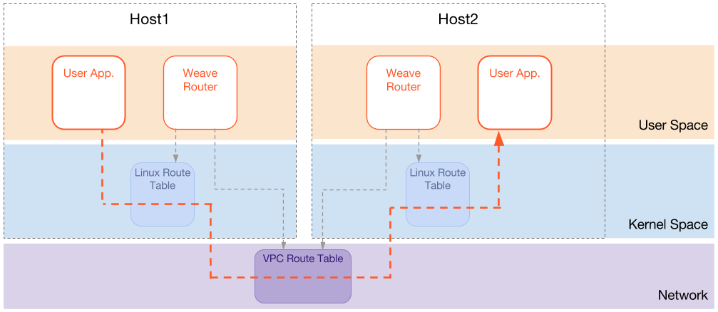 Configuring IP Routing on an Amazon Web Services Virtual