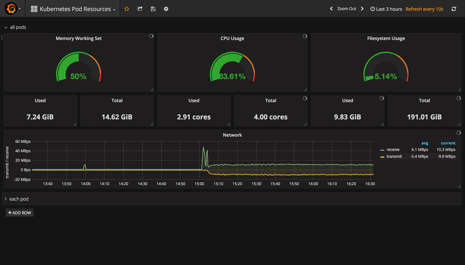 Integrating Grafana with Weave Cloud